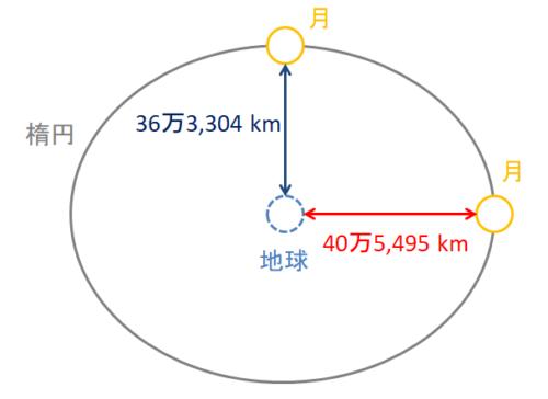 月の公転軌道